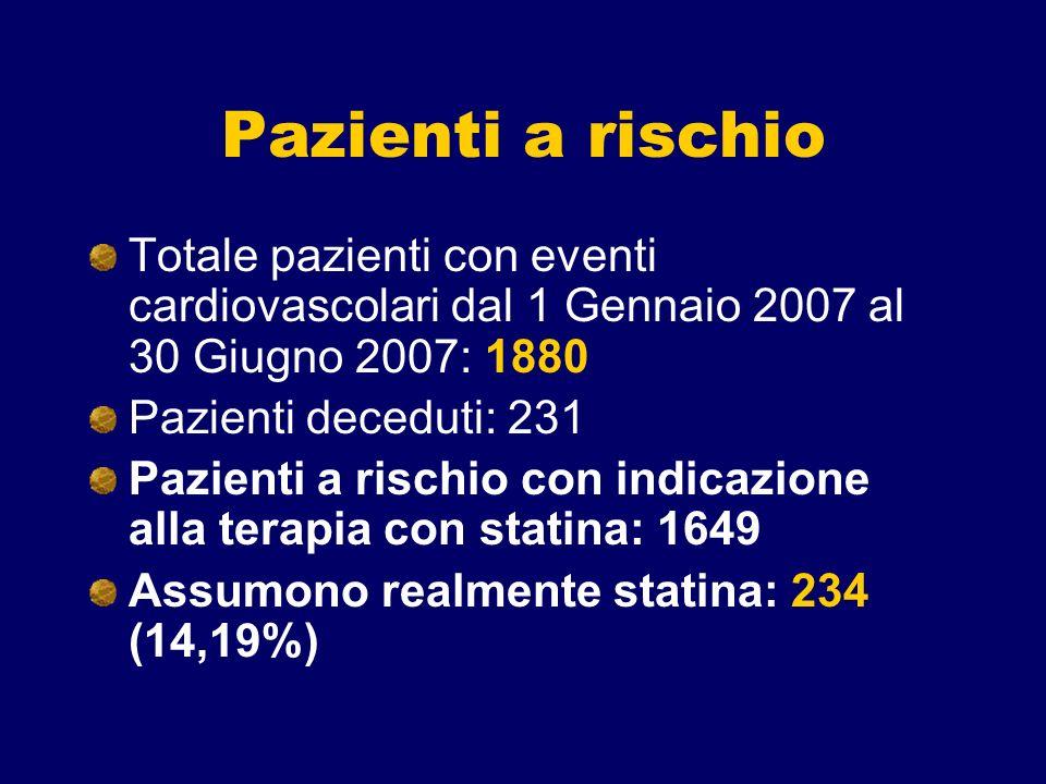 Pazienti a rischio Totale pazienti con eventi cardiovascolari dal 1 Gennaio 2007 al 30 Giugno 2007: 1880.