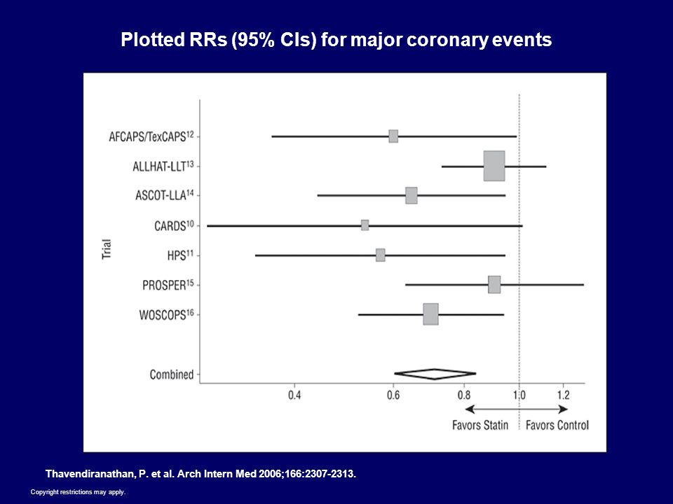 Plotted RRs (95% CIs) for major coronary events