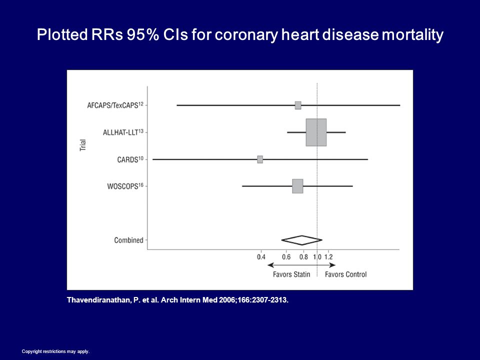 Plotted RRs 95% CIs for coronary heart disease mortality