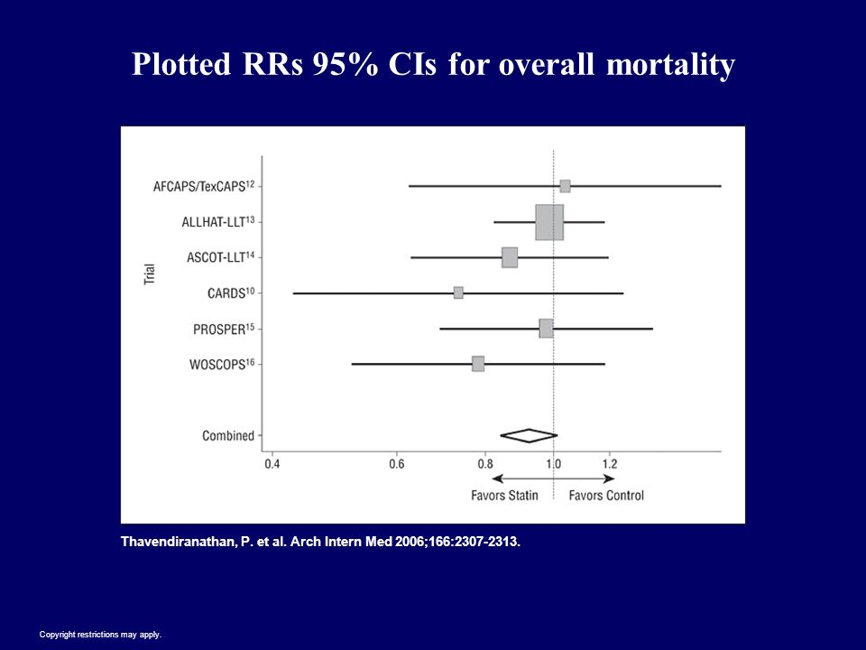 Plotted RRs 95% CIs for overall mortality