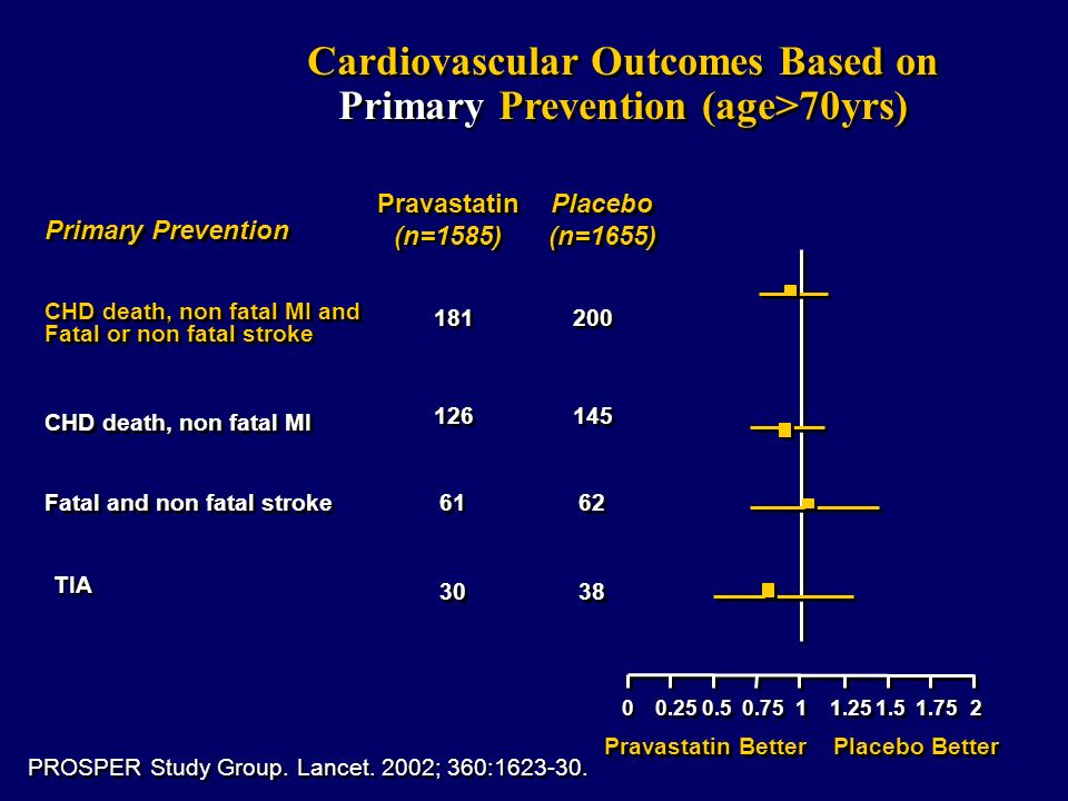 Cardiovascular Outcomes Based on Primary Prevention (age>70yrs)