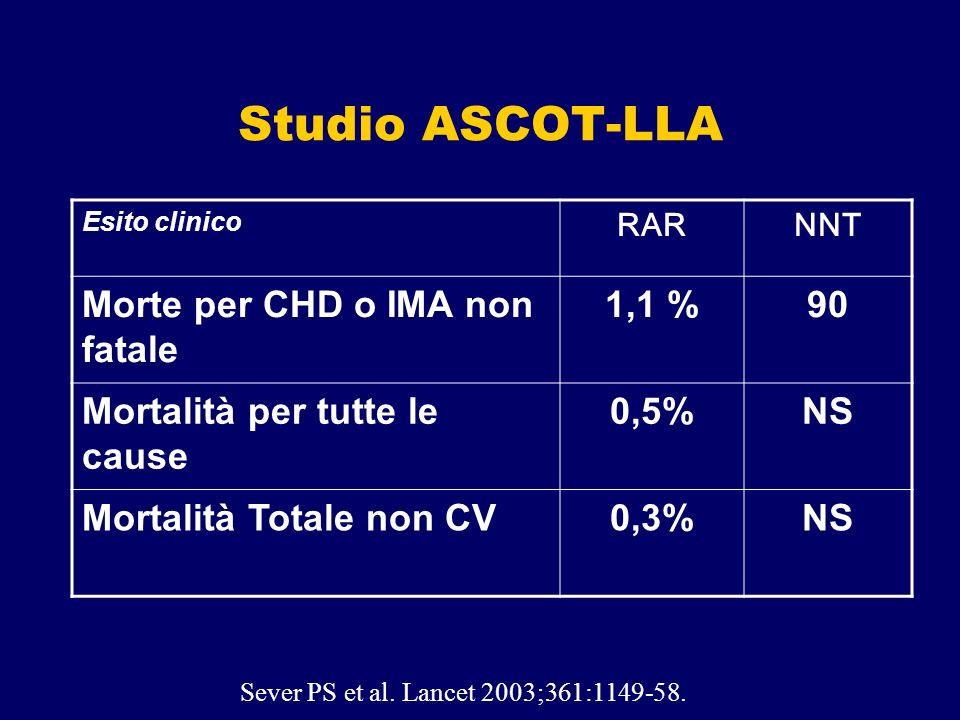 Studio ASCOT-LLA Morte per CHD o IMA non fatale 1,1 % 90