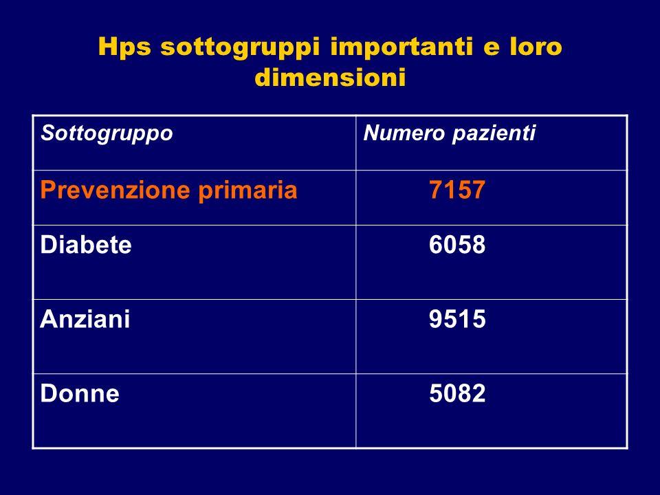 Hps sottogruppi importanti e loro dimensioni