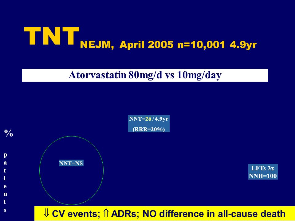 TNTNEJM, April 2005 n=10,001 4.9yr Atorvastatin 80mg/d vs 10mg/day