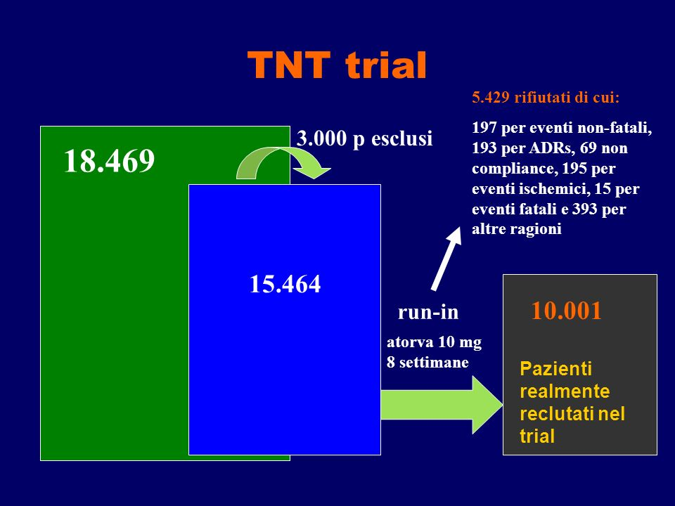 TNT trial 18.469 15.464 10.001 3.000 p esclusi run-in