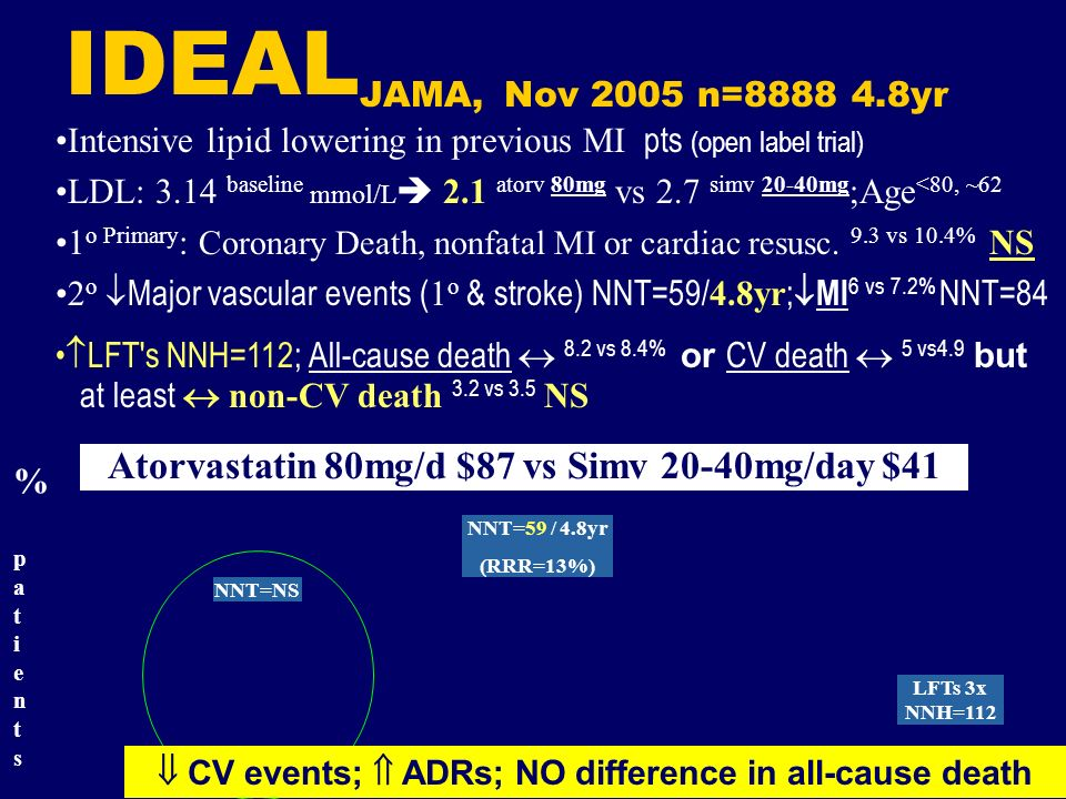 IDEALJAMA, Nov 2005 n=8888 4.8yr Intensive lipid lowering in previous MI pts (open label trial)