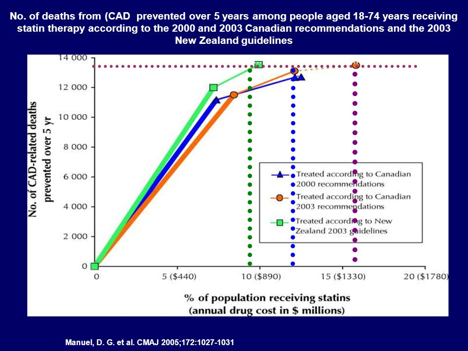 No. of deaths from (CAD prevented over 5 years among people aged 18-74 years receiving statin therapy according to the 2000 and 2003 Canadian recommendations and the 2003 New Zealand guidelines