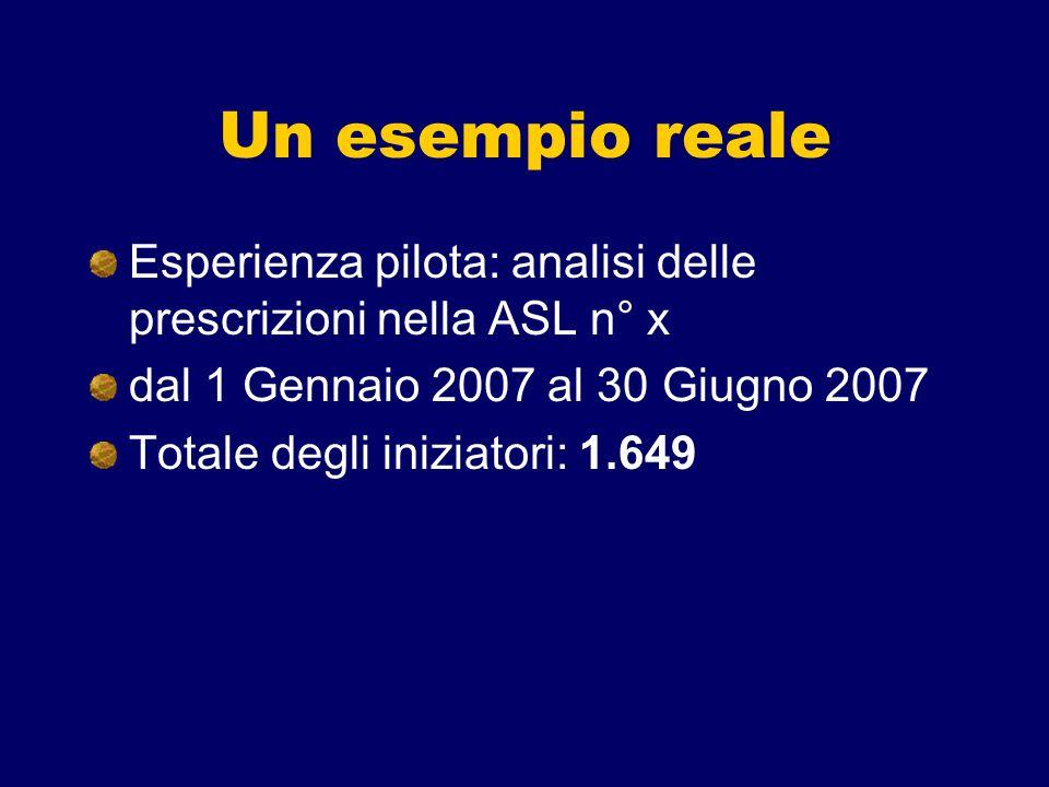 Un esempio realeEsperienza pilota: analisi delle prescrizioni nella ASL n° x. dal 1 Gennaio 2007 al 30 Giugno 2007.