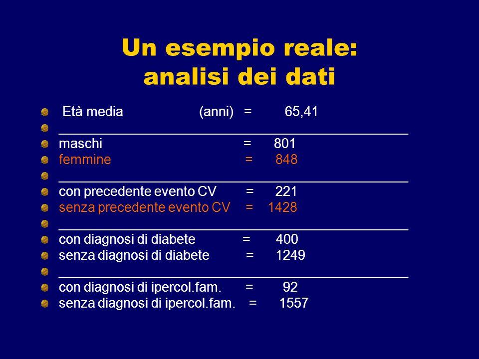 Un esempio reale: analisi dei dati