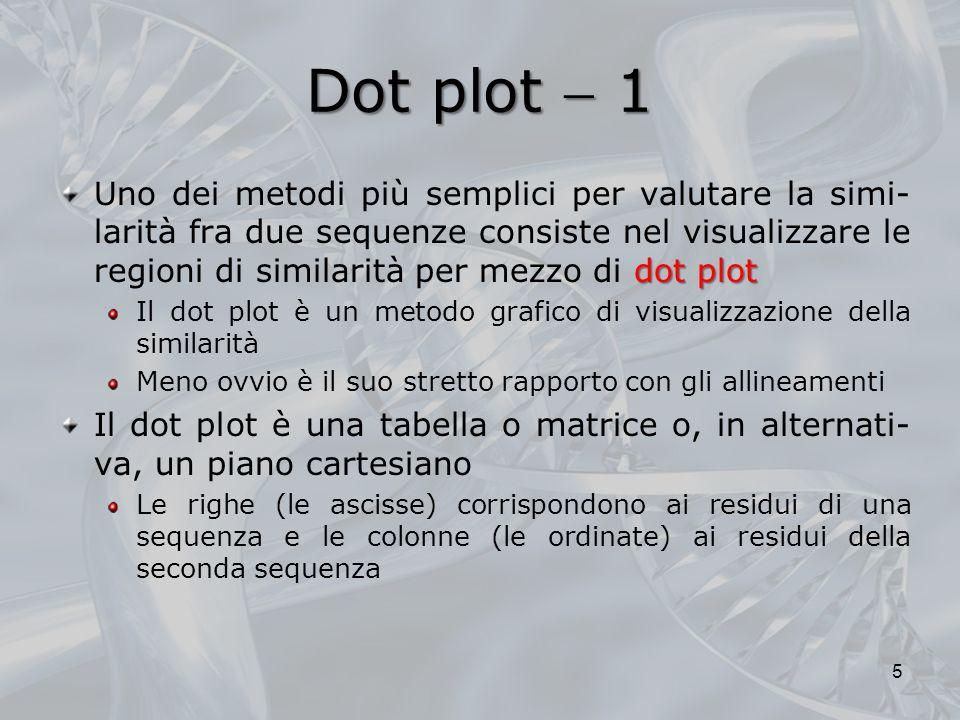 Dot plot  1