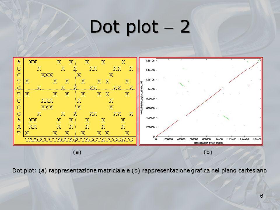 Dot plot  2 (a) (b) Dot plot: (a) rappresentazione matriciale e (b) rappresentazione grafica nel piano cartesiano.