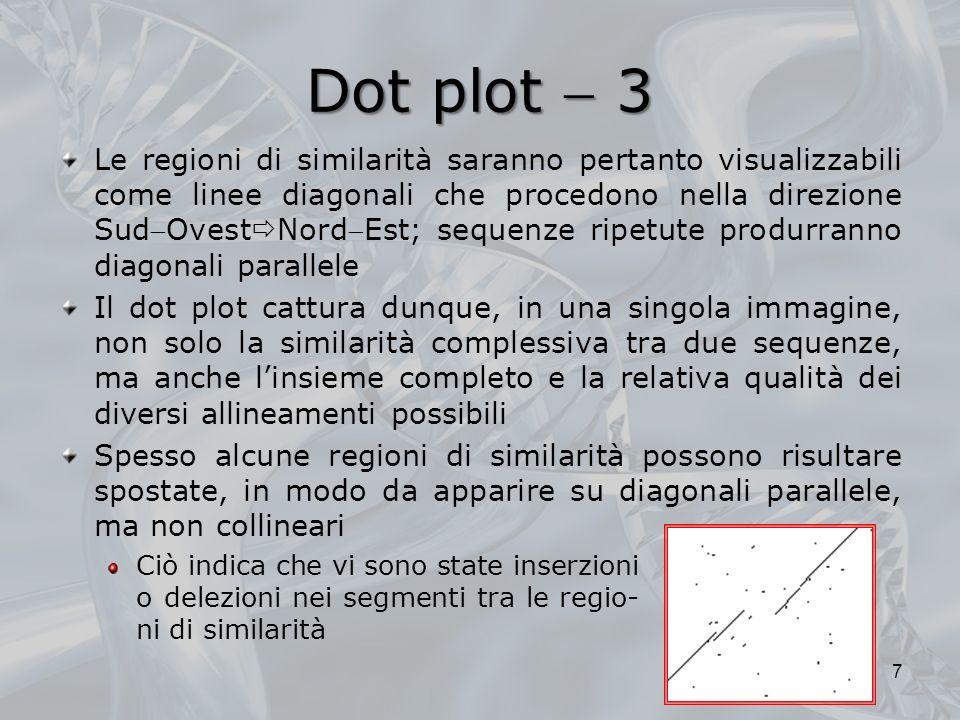 Dot plot  3