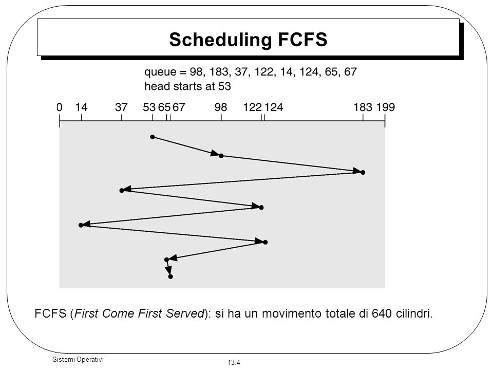 Scheduling FCFS FCFS (First Come First Served): si ha un movimento totale di 640 cilindri.