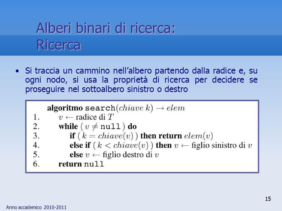 Alberi binari di ricerca: Ricerca