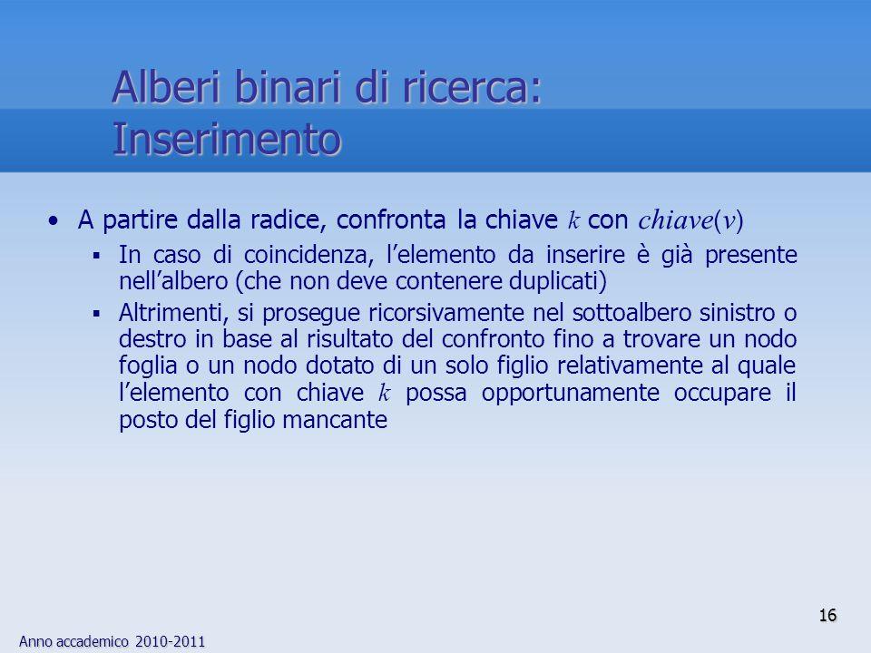 Alberi binari di ricerca: Inserimento