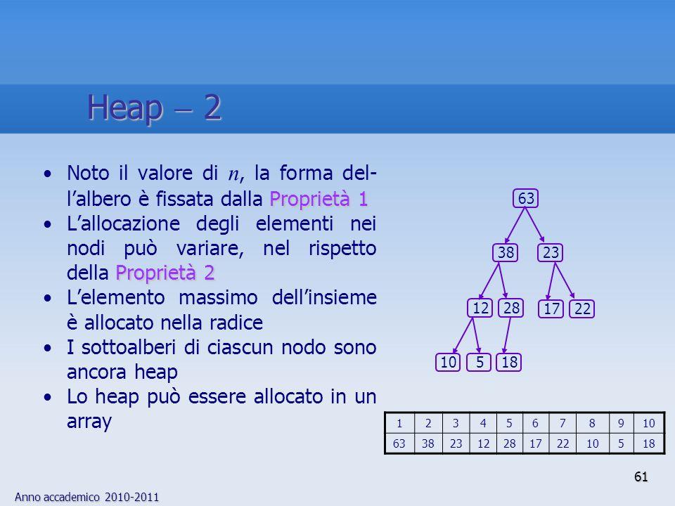 Heap  2 Noto il valore di n, la forma del-l'albero è fissata dalla Proprietà 1.