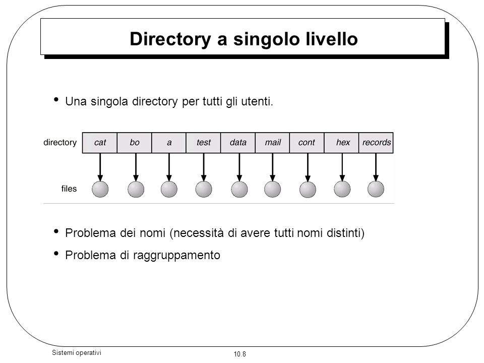Interfaccia del file system ppt scaricare for Planimetrie domestiche di livello singolo