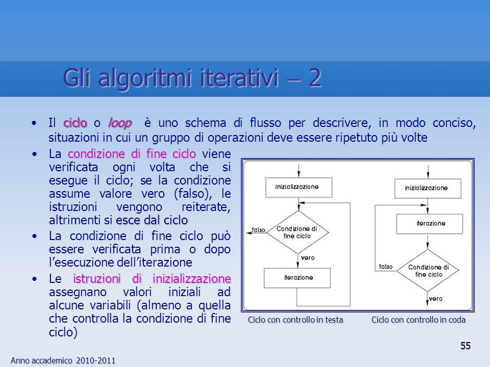 Gli algoritmi iterativi  2