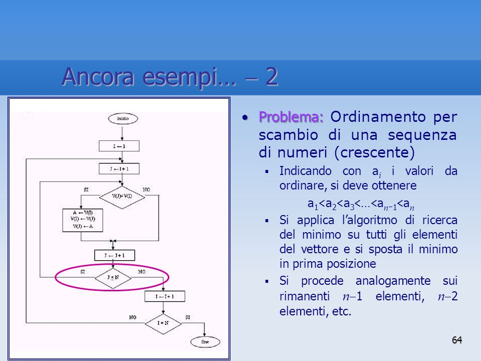 Ancora esempi…  2 Problema: Ordinamento per scambio di una sequenza di numeri (crescente) Indicando con ai i valori da ordinare, si deve ottenere.