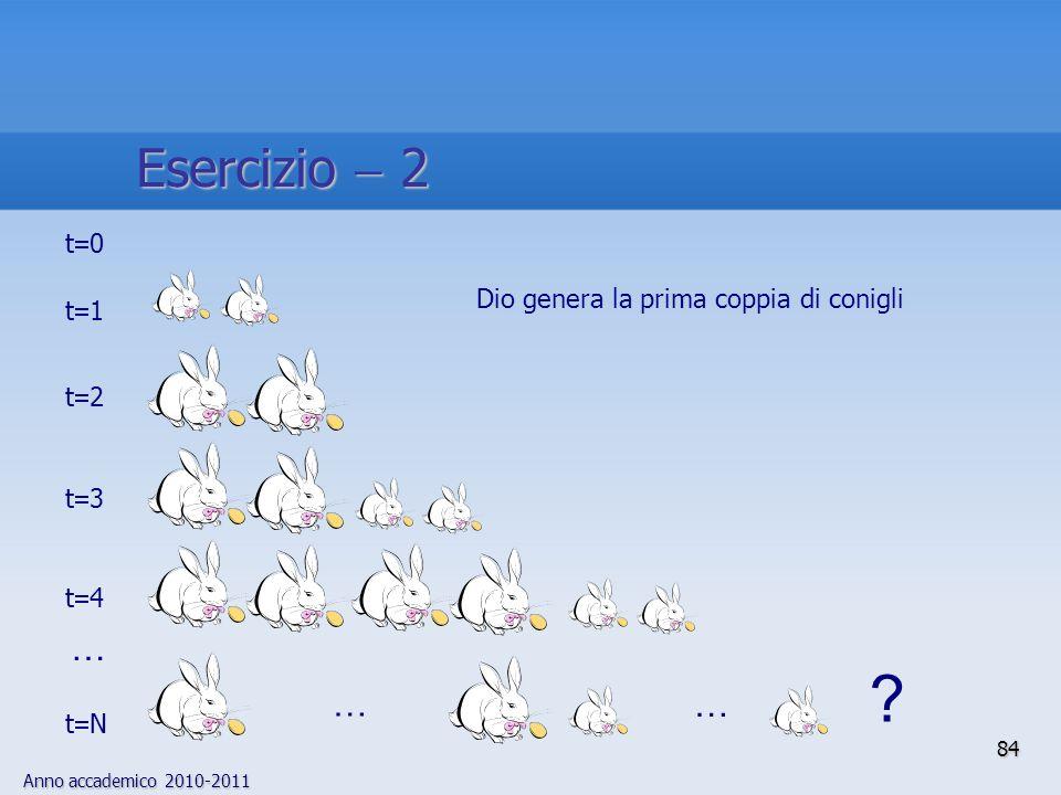 Esercizio  2 … t0 Dio genera la prima coppia di conigli t1 t2