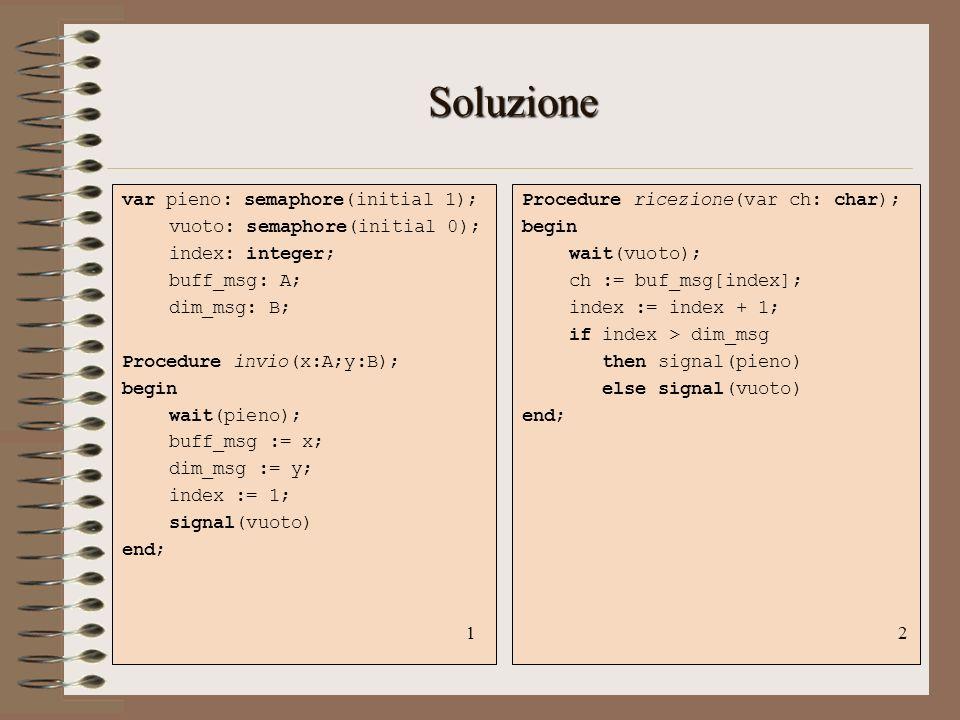 Soluzione var pieno: semaphore(initial 1);
