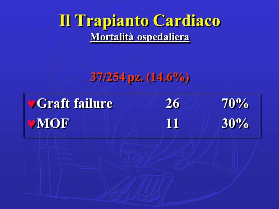 Il Trapianto Cardiaco Mortalità ospedaliera 37/254 pz. (14.6%)