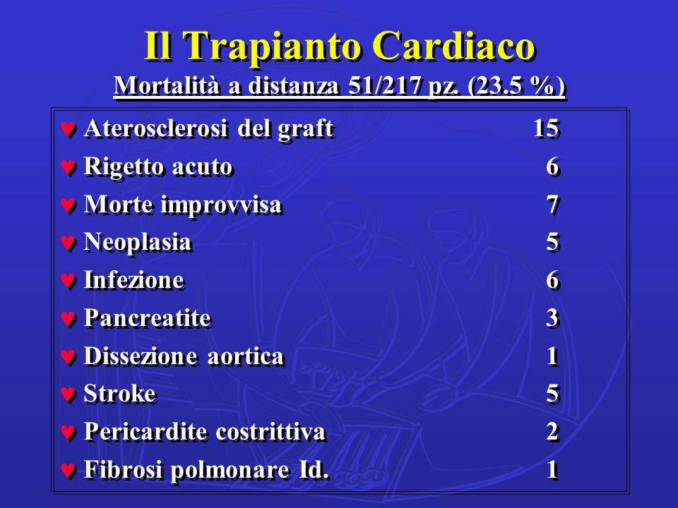 Il Trapianto Cardiaco Mortalità a distanza 51/217 pz. (23.5 %)