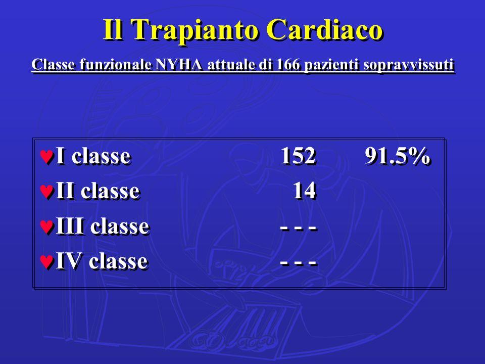 Il Trapianto Cardiaco Classe funzionale NYHA attuale di 166 pazienti sopravvissuti