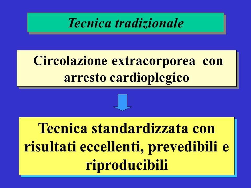 Circolazione extracorporea con arresto cardioplegico