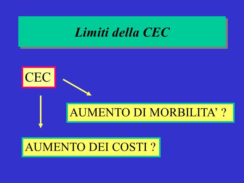 Limiti della CEC CEC AUMENTO DI MORBILITA' AUMENTO DEI COSTI