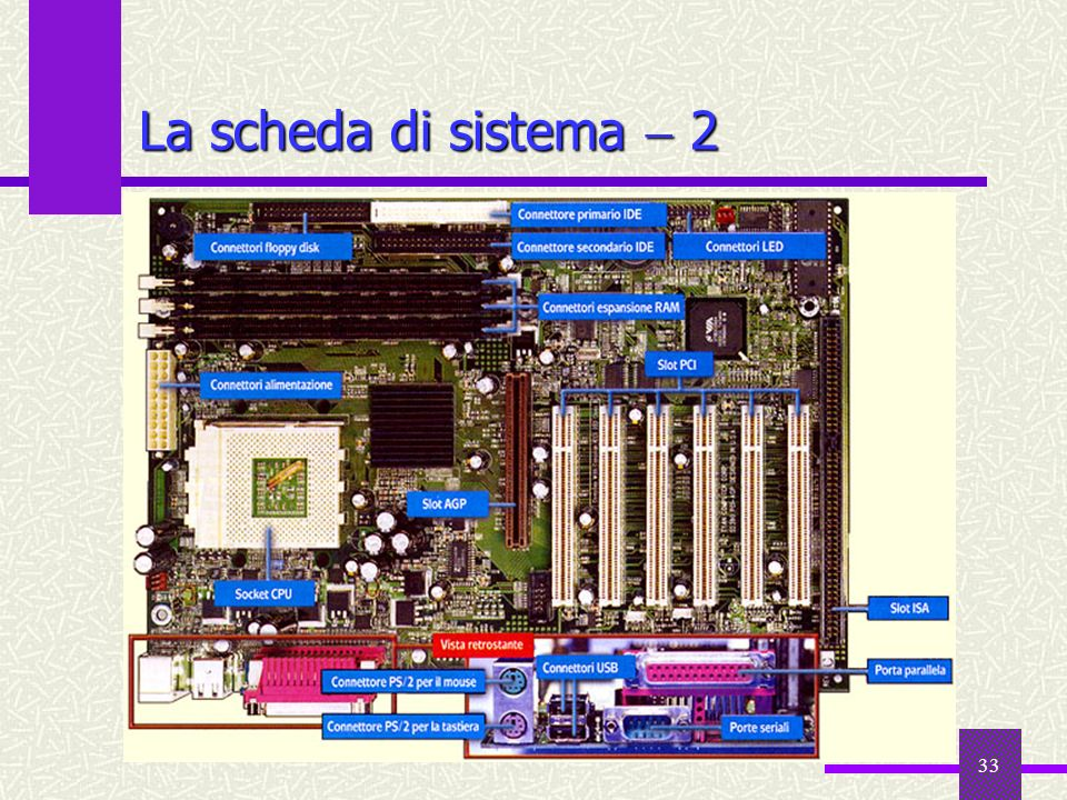 La scheda di sistema  2