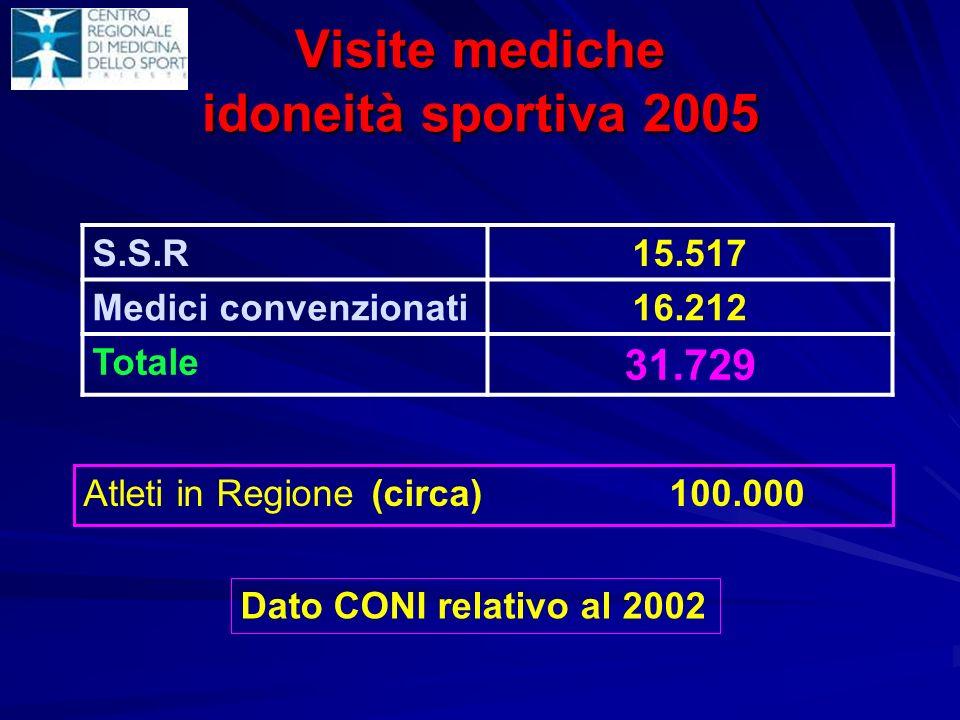 Visite mediche idoneità sportiva 2005