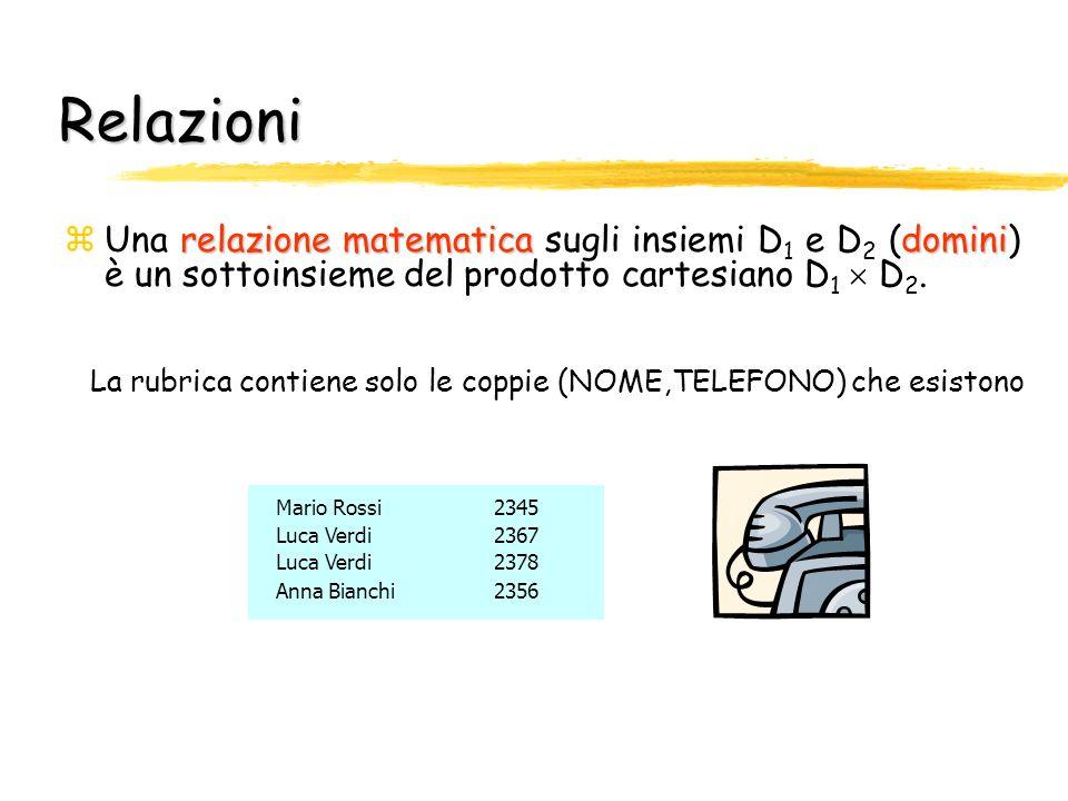RelazioniUna relazione matematica sugli insiemi D1 e D2 (domini) è un sottoinsieme del prodotto cartesiano D1  D2.
