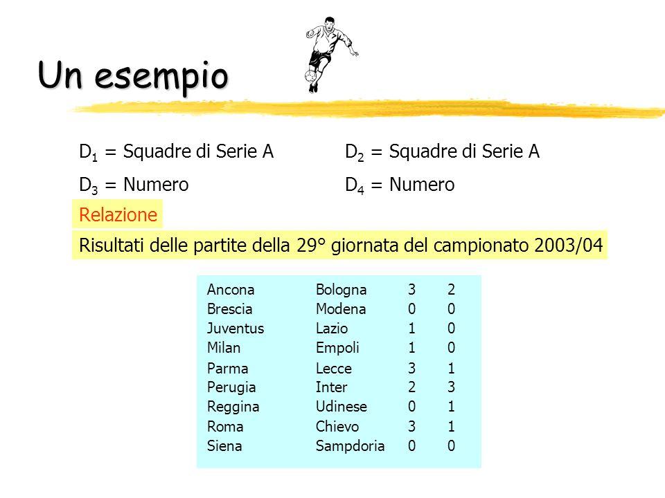 Un esempio D1 = Squadre di Serie A D2 = Squadre di Serie A D3 = Numero