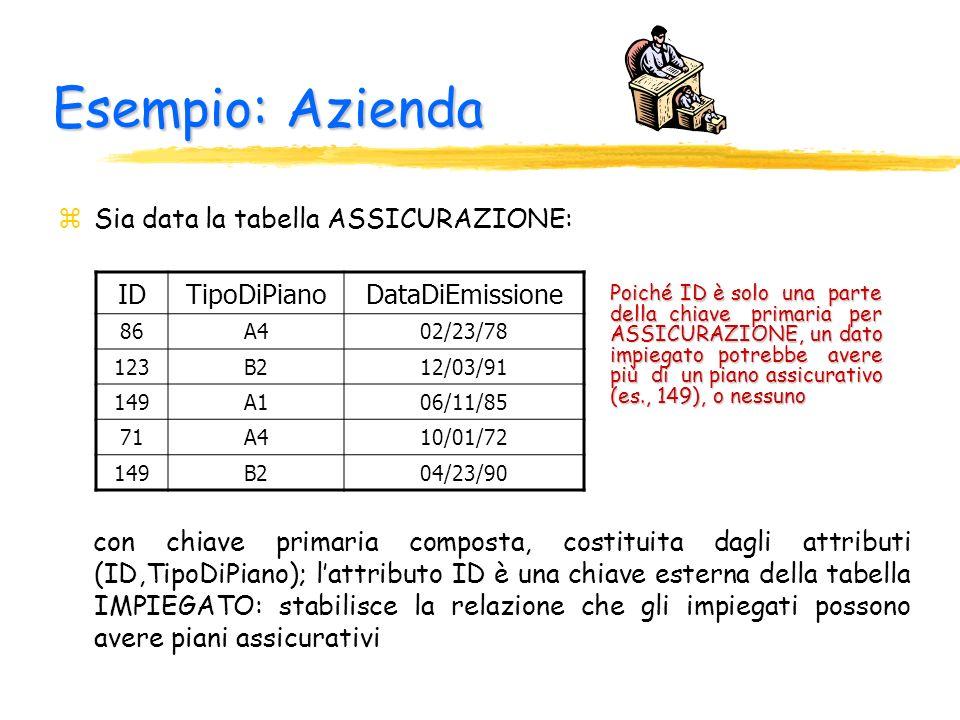Esempio: Azienda Sia data la tabella ASSICURAZIONE: ID TipoDiPiano