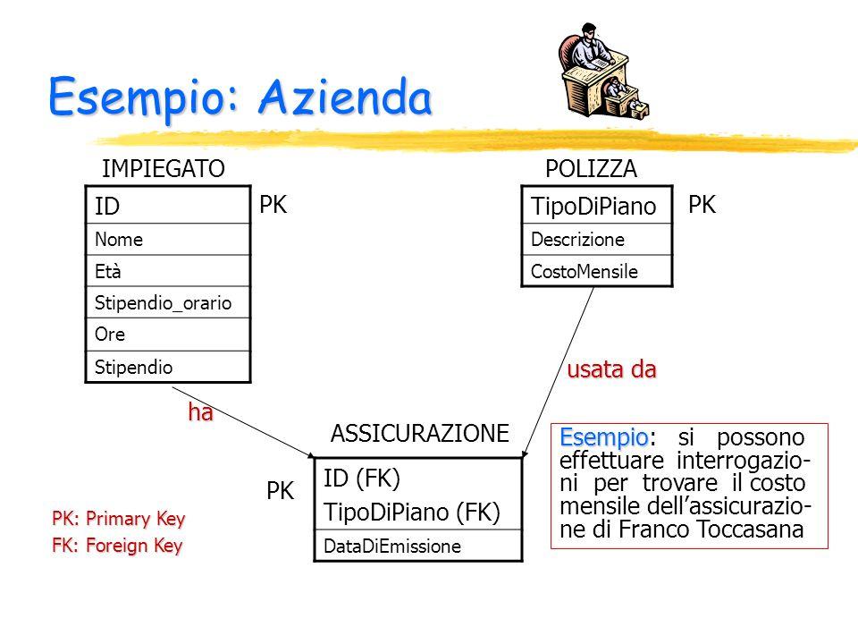 Esempio: Azienda IMPIEGATO POLIZZA ID TipoDiPiano PK PK usata da ha