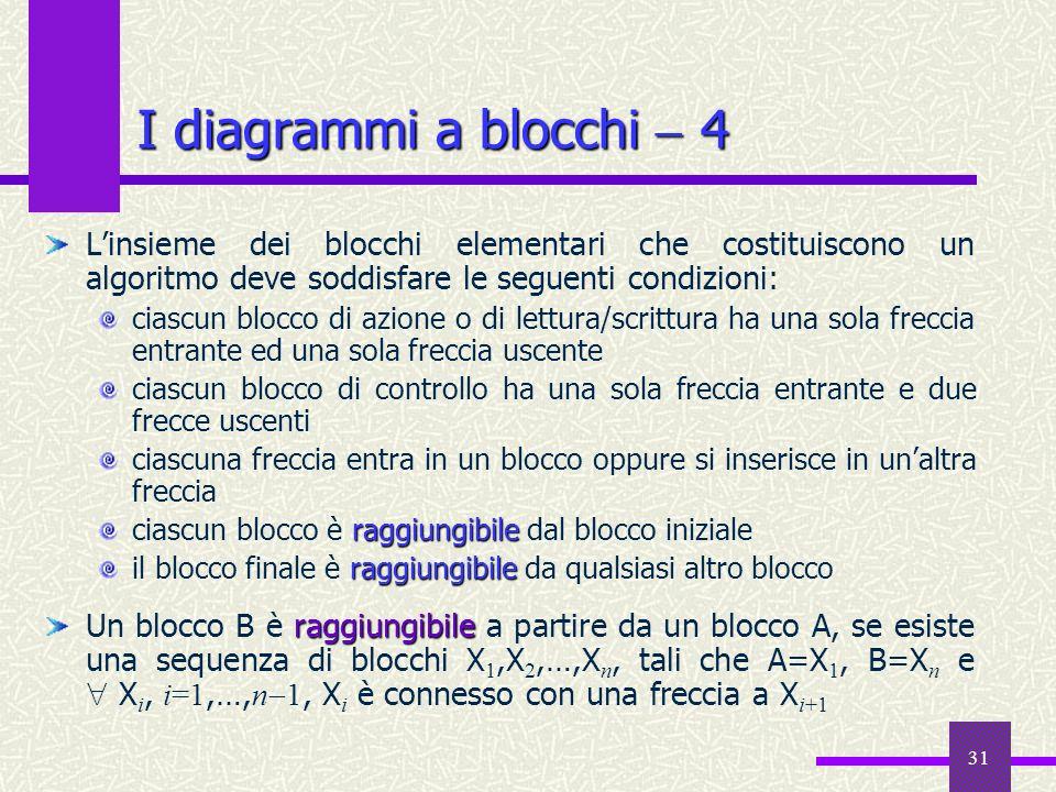 I diagrammi a blocchi  4L'insieme dei blocchi elementari che costituiscono un algoritmo deve soddisfare le seguenti condizioni:
