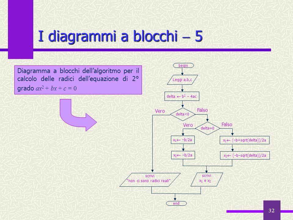 I diagrammi a blocchi  5end. Leggi a,b,c. delta  b2  4ac. delta=0. delta<0. x2 (bsqrt(delta))/2a.