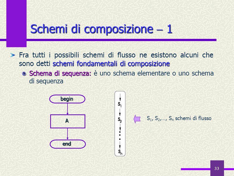 Schemi di composizione  1