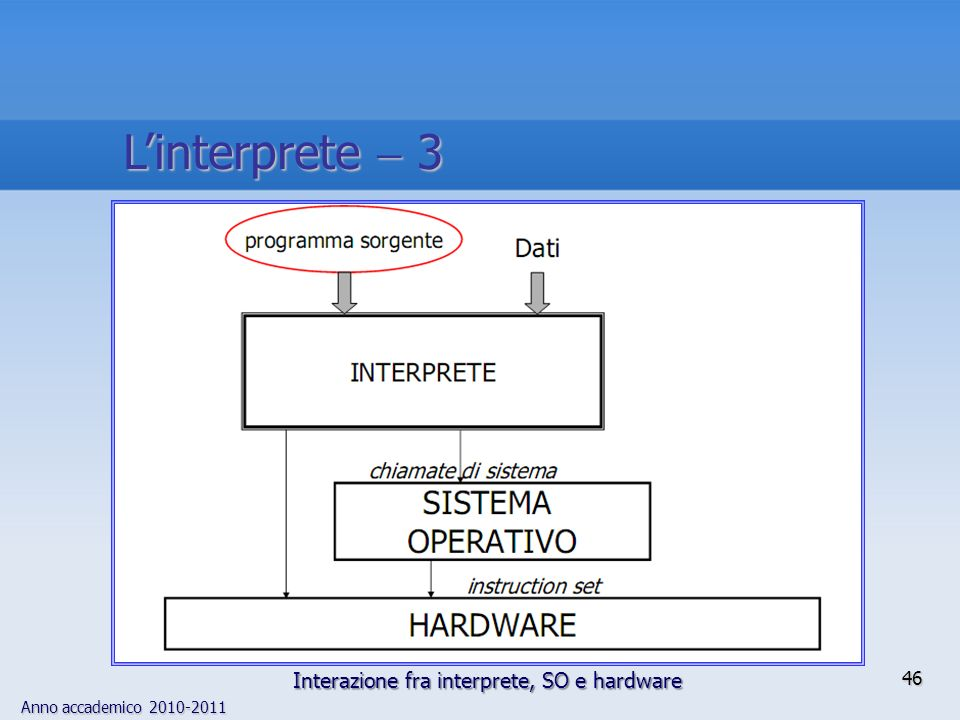 L'interprete  3 Interazione fra interprete, SO e hardware