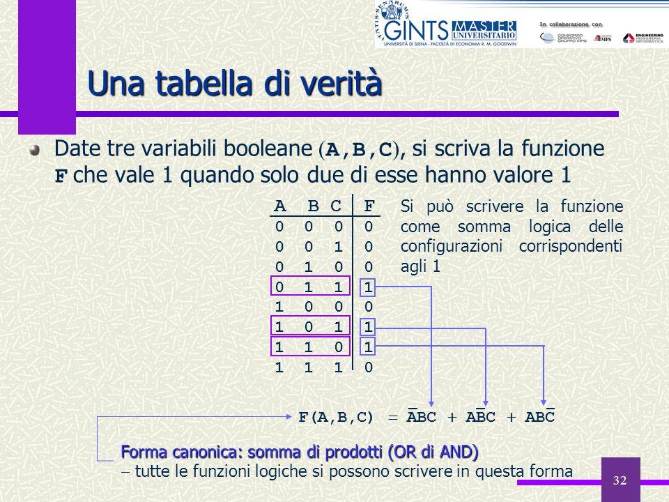 Una tabella di veritàDate tre variabili booleane (A,B,C), si scriva la funzione F che vale 1 quando solo due di esse hanno valore 1.