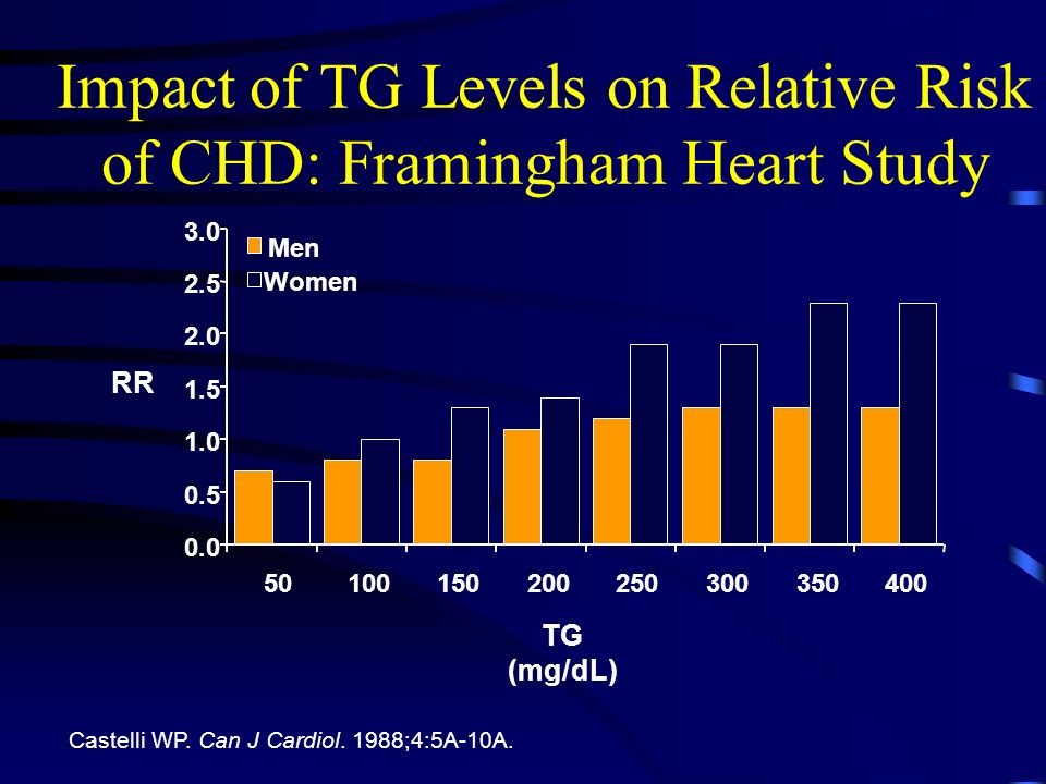 Impact of TG Levels on Relative Risk of CHD: Framingham Heart Study