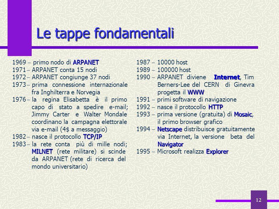 Le tappe fondamentali 1969  primo nodo di ARPANET