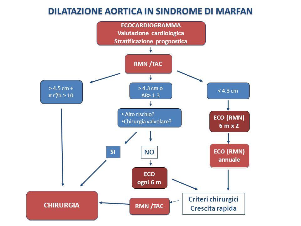 DILATAZIONE AORTICA IN SINDROME DI MARFAN