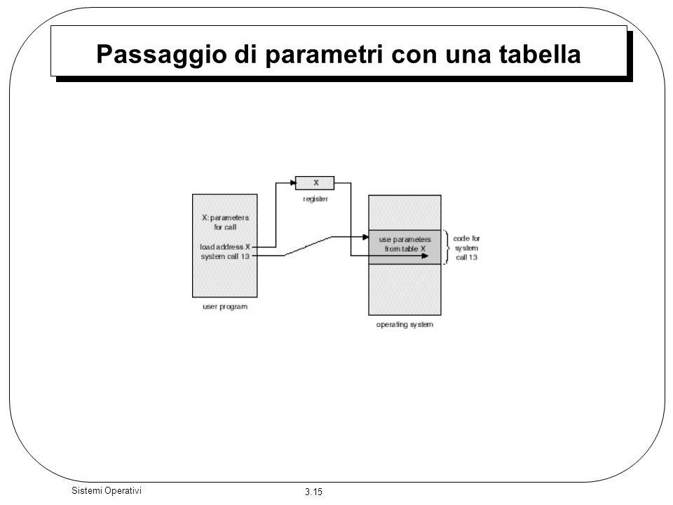 Passaggio di parametri con una tabella