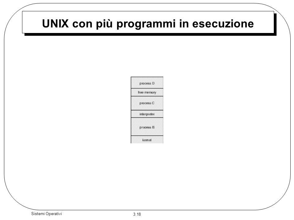 UNIX con più programmi in esecuzione