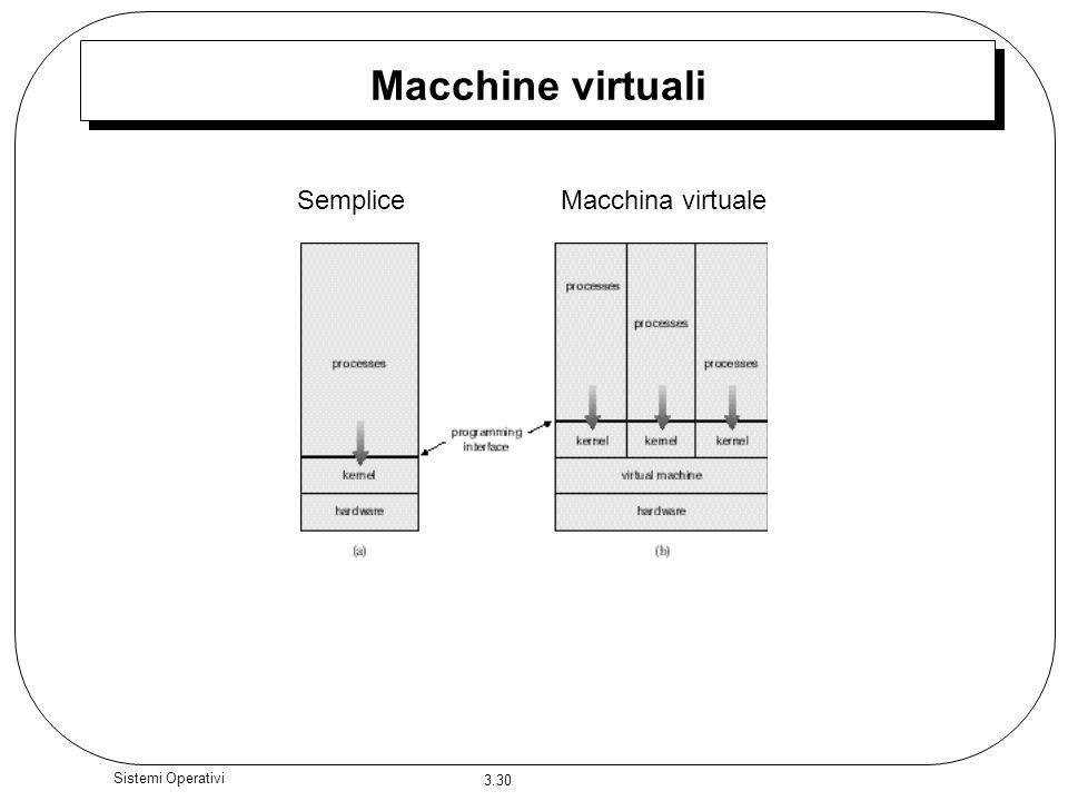 Macchine virtuali Semplice Macchina virtuale Sistemi Operativi