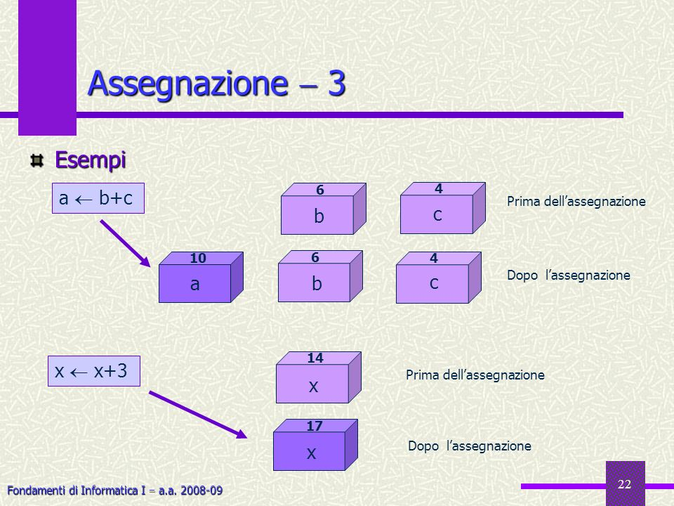 Assegnazione  3 Esempi a  b+c b c c a b x  x+3 x x 6 4