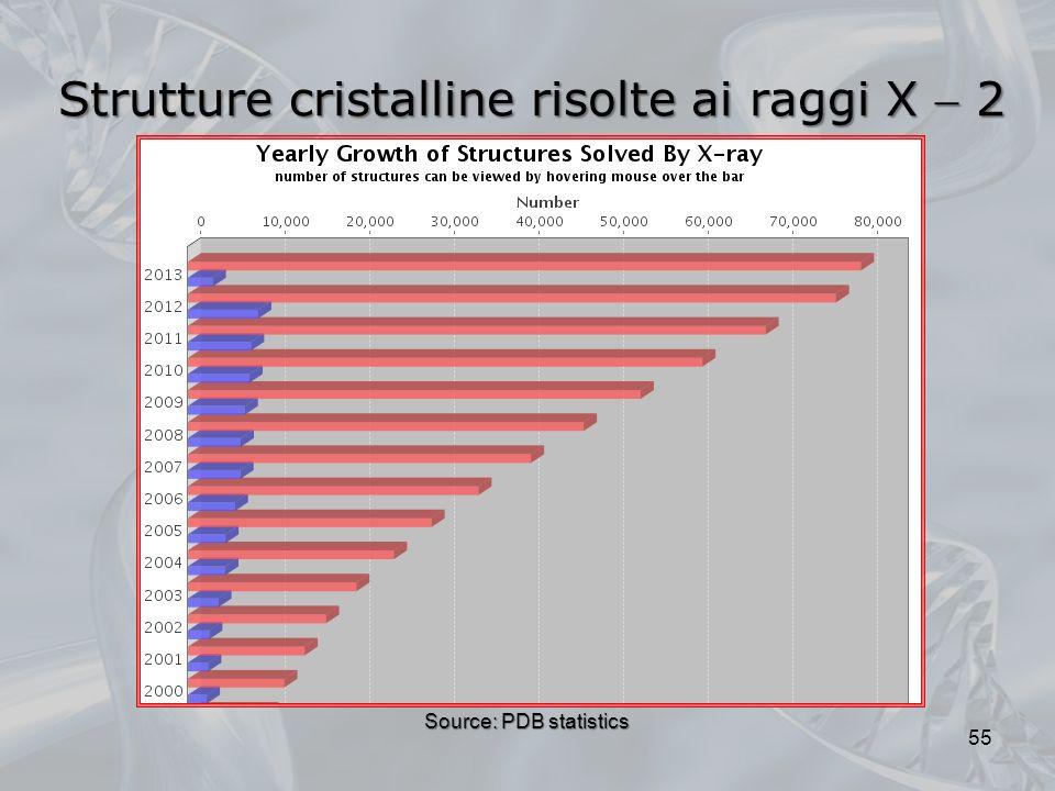 Strutture cristalline risolte ai raggi X  2