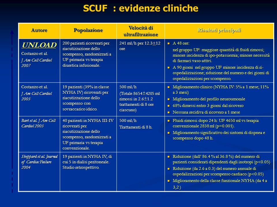 SCUF : evidenze cliniche Velocità di ultrafiltrazione